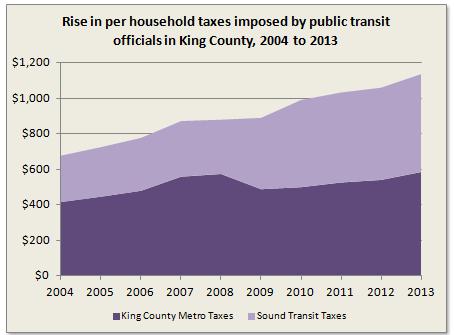 Sound Transit  Property Tax Increase